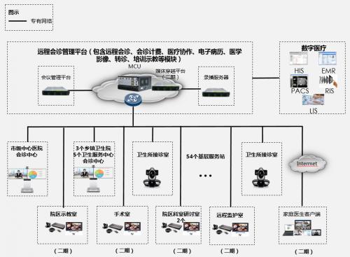 好络维携手华为助力兰州新区打造智慧医疗信息平台