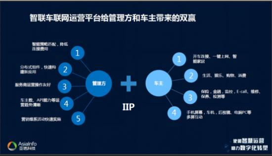 """亚信科技以""""新运营""""根植电信业 携手共迎万物互联的5G时代"""