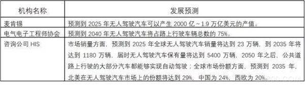 中国人工智能行业发展现状及发展前景分析