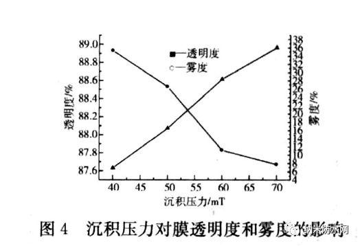 沉积压力对Parylene C 膜性能/透明度的影响
