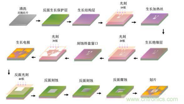 MEMS气体传感器的设计与工艺