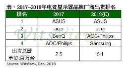 2018年电竞显示器年出货成长率达100%,曲面比重超越平面