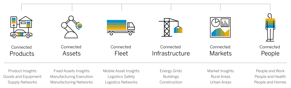 SAP高管谈传统供应链的数字化