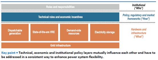 电力系统转型现状2018:先进电厂的灵活性