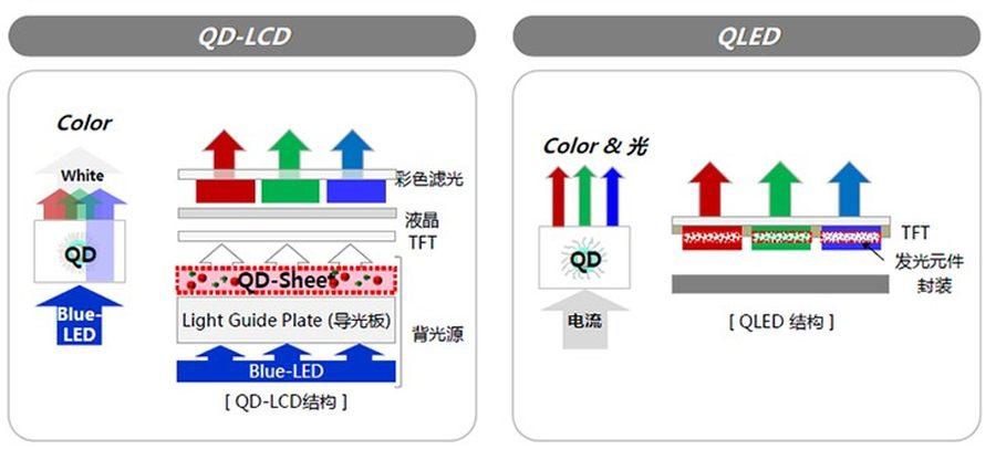 三星、海信将推出OLED电视 能否终结下一代显示技术之争?