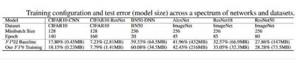 IBM透露AI芯片采用8位浮点计算的突破性研究成果