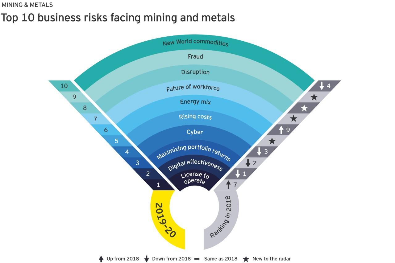 2019-2020年采矿和金属公司面临的十大风险