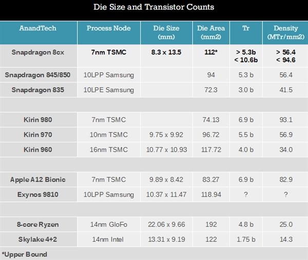 高通7nm骁龙8cx芯片面积估算:快赶上Intel 14nm四核了