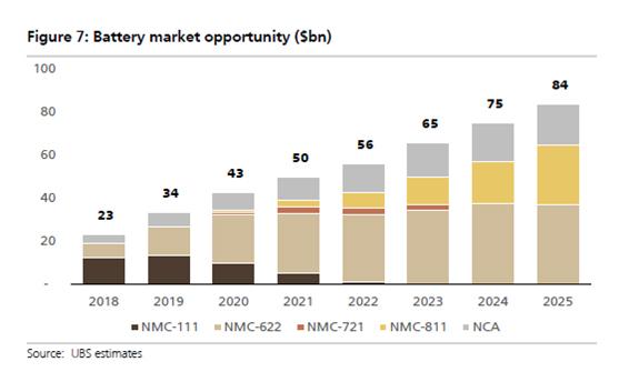 LG化学或超越宁德时代?全球前几大电池寡头瓜分80%市场