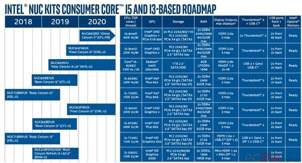 Intel 14nm/8核心NUC迷你机首曝:后年初才能见到