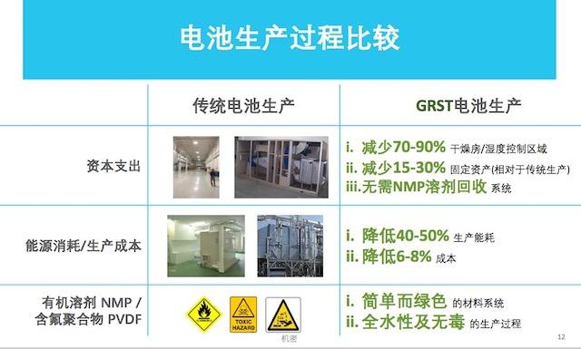降低30%设备成本 GRST水性处理技术引领电池制造变革