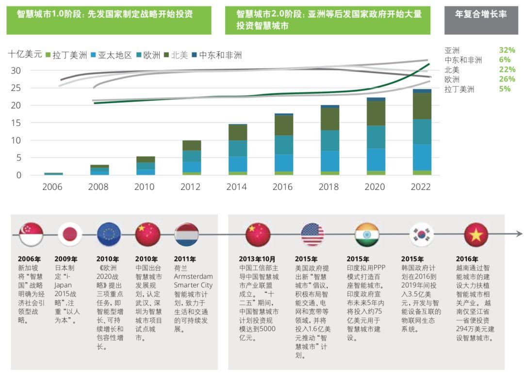 中国在建智慧城市全球第一,你的生活被改变了吗?