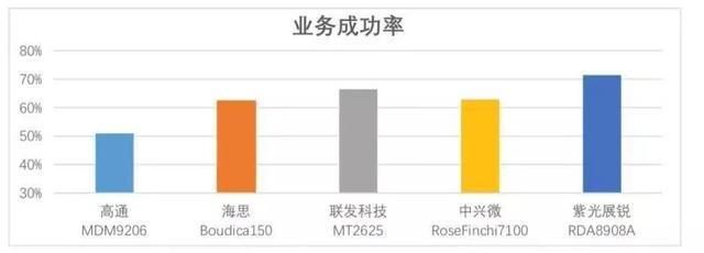 中国移动公布NB-IoT芯片评测报告:紫光展锐春藤8908A多项性能领先!