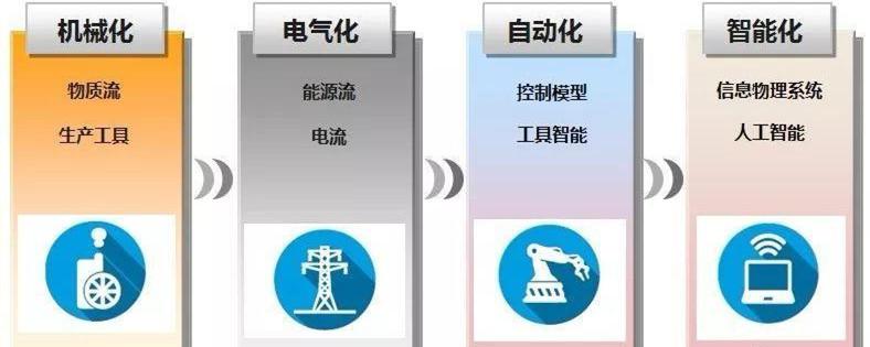 工业4.0的特征:以互联网和物联网为双向驱动