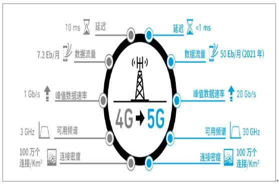 中国5G震撼来临,未来必将辉煌