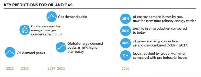 能源转型2018年展望—石油和天然气预测至2050年