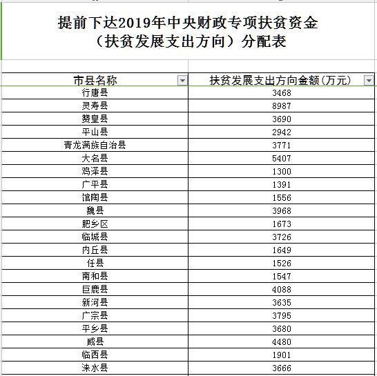 河北省扶贫办发布了提前下达2019年中央财政专项扶贫资金的公示 共计224338万元