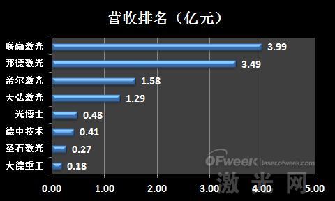 业绩盘点:新三板激光设备企业排名