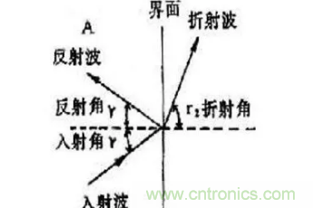 超声波传感器原理、特点及用途