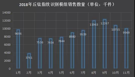 丘钛科技1-11月指纹模组销量约达99.8KK 3D结构光和屏下指纹模组已量产出货