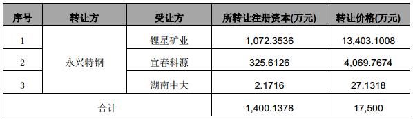 永兴特钢拟以人民币1.75亿元转让持有的合纵锂业全部股权