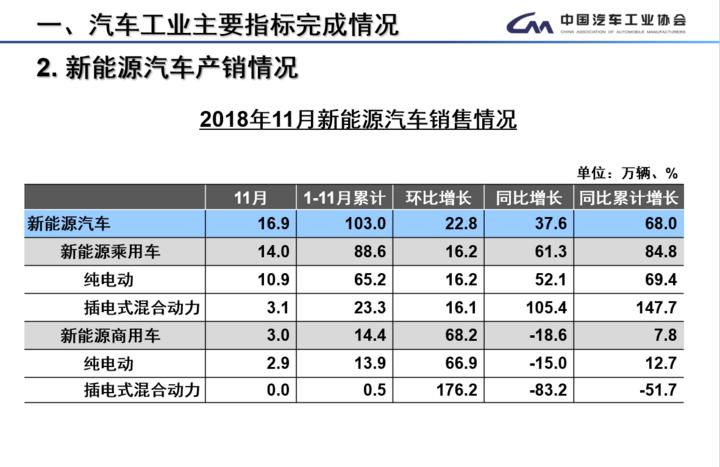 中汽协:11月新能源汽车销售16.9万辆