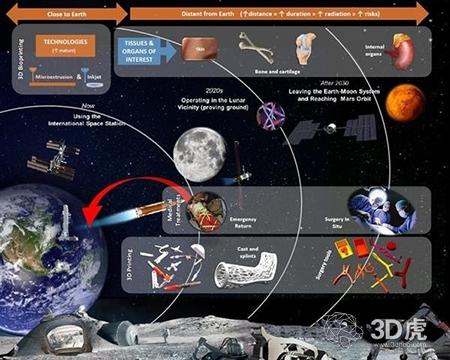 欧洲航天局为宇航员开发3D打印皮肤、骨骼和器官