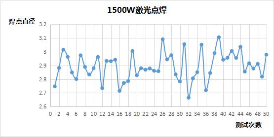 准连续光纤激光器焊接稳定性分析