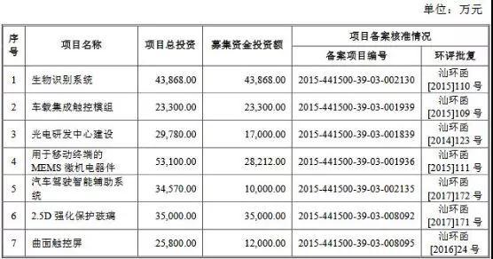 拟更换会计师 信利光电IPO审核被取消