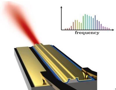 新型激光技术实现微型化学传感器,开拓毫米级微芯片激光检测