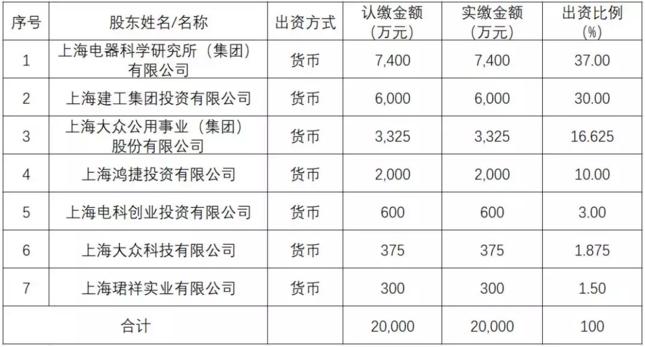 上海建工30%入股上海电科智能