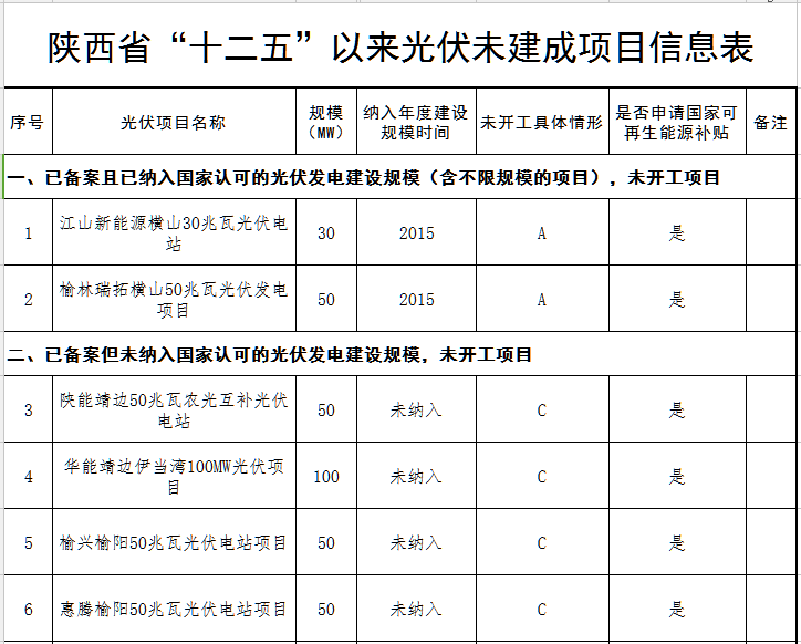 """陕西省""""十二五""""以来光伏发电项目信息"""