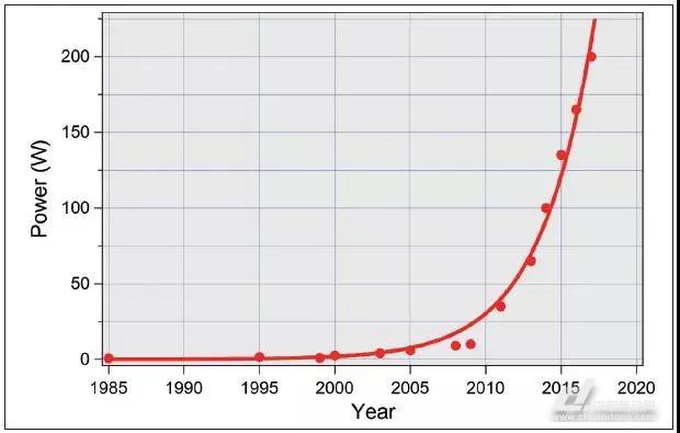 论激光技术的进步引领先进制造业的变革