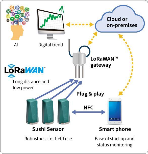 横河电机将推出OpreX无线解决方案中用于工业物联网的Sushi传感器