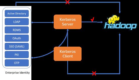 开源大数据平台如何才能保证身份认证安全?