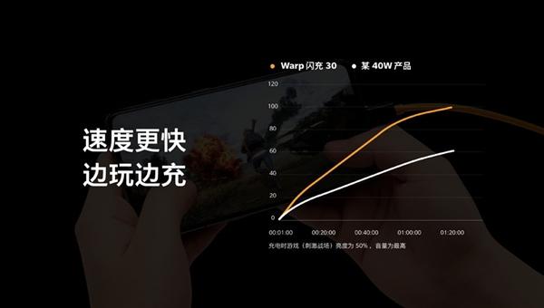 一加Warp闪充30解析:20分钟充电50% 边冲边玩比竞品40W更快