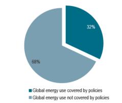 能源效率指标2018:重点