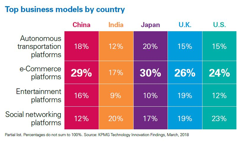 物联网位列新兴技术榜首,阿里登顶全球最具颠覆性企业 毕马威《2018全球科技创新报告》