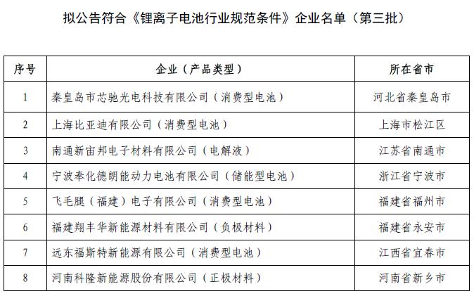 工信部公示第三批拟公告符合《锂离子电池行业规范条件》企业名单