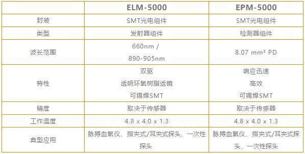 TE提供高精度、高质量、高性价比的血氧传感器 助力医疗器械升级