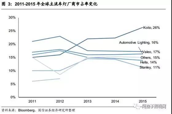 汽车销量萎缩,国内太阳城官网手机版车灯企业生存空间被进一步压缩