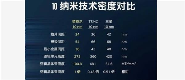 Intel终于要挤出10nm 智能驾驶企业却纷纷选择28nm
