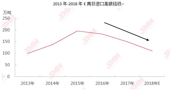 海关数据解读:10月进口高碳铬铁环增36.06%至25.66万吨