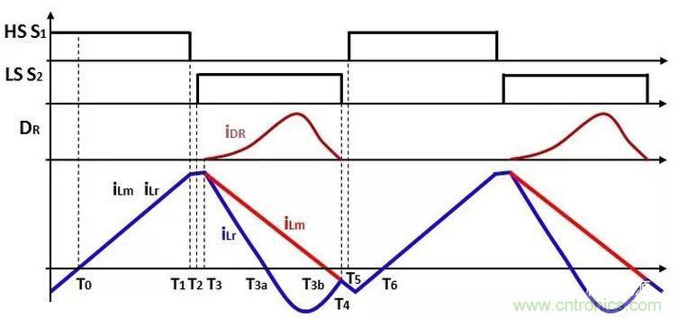 高功率密度快充及PD适配器电源结构解析