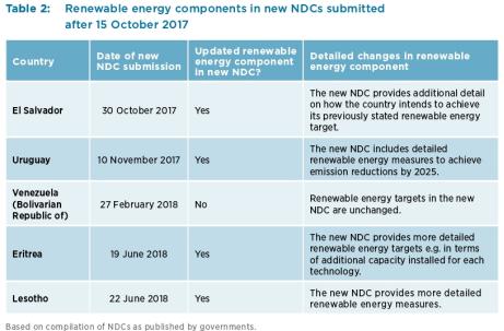 在国家应对气候变化行动中的可再生能源