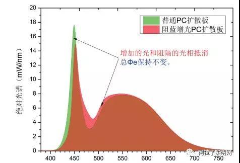 浅谈PC材料在太阳城官网手机版领域的创新应用 (上)