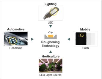 首尔半导体在德LED专利诉讼中胜诉 法院对亿光产品发布永久禁售令