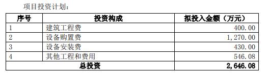 鸿达兴业子公司拟2646万元投建加氢站