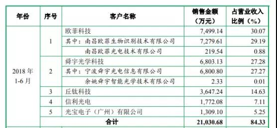 五方光电拟IPO 今年上半年盈利6276万元
