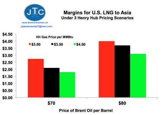 2019:美国LNG繁荣将至
